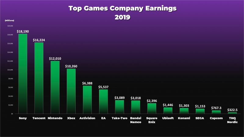 Classifica Game Company 2019