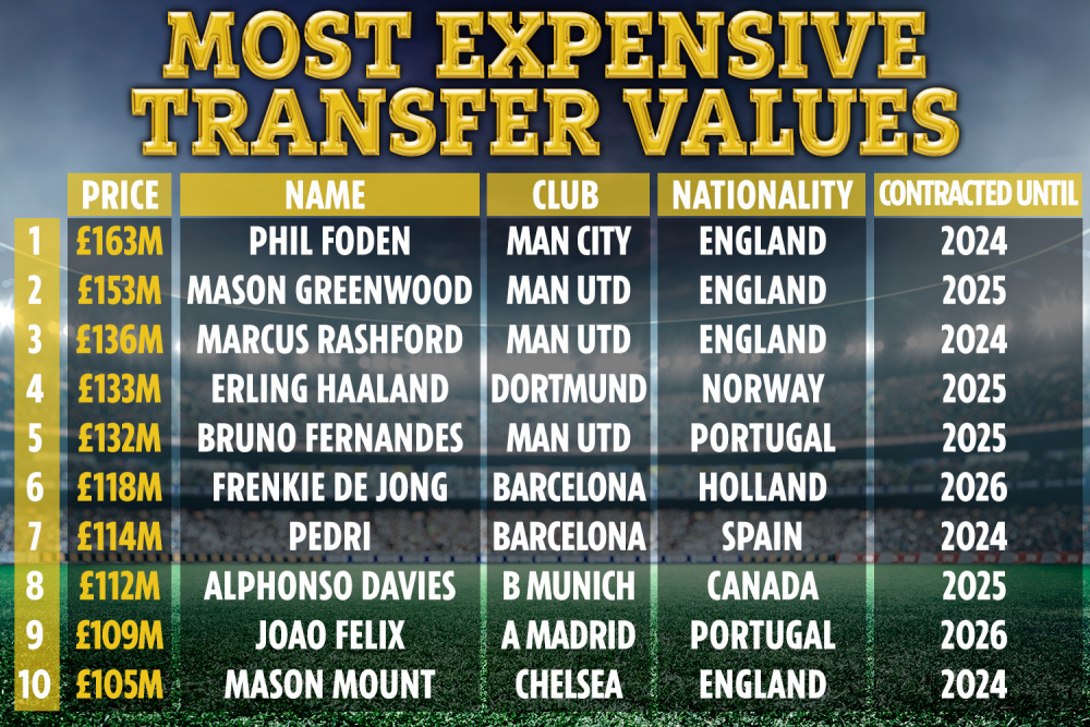 RF-MOST-EXPENSIVE-TRANSFERS.jpg