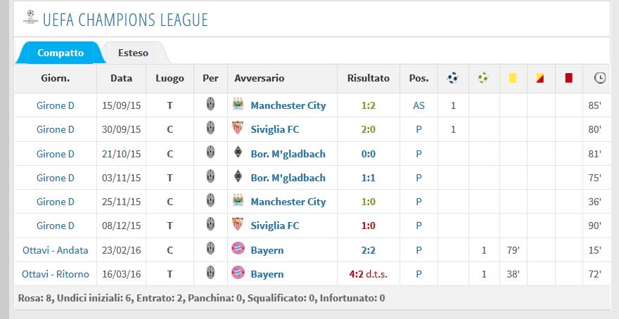 Screenshot_2020-10-22 Álvaro Morata - Rendimento per stagione.png